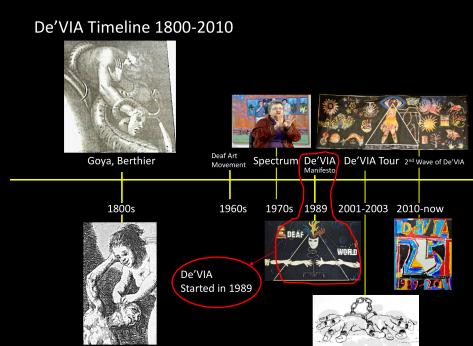 De'VIA timeline 1